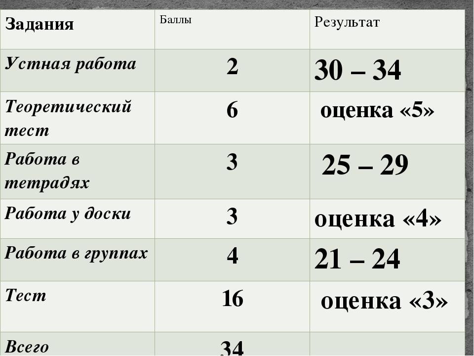 Задания Баллы Результат Устная работа 2 30 – 34 Теоретический тест 6 оценка«5...