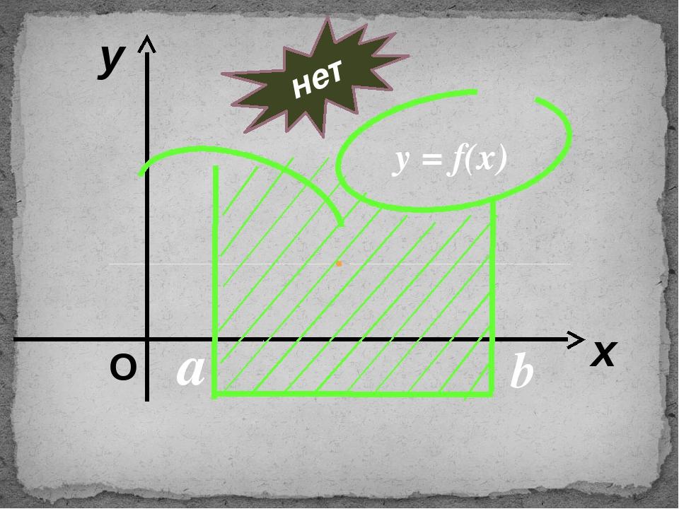 y = f(x) a b нет у х О
