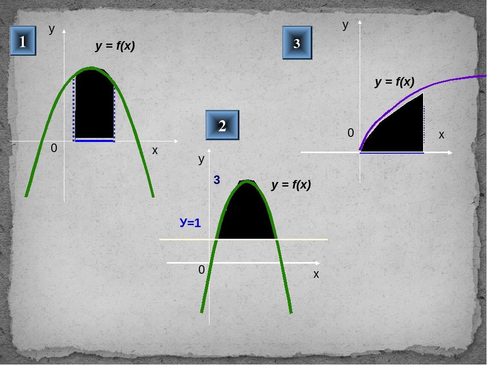1 2 3 у y = f(x) у У=1 3 y = f(x) у y = f(x) Для проверки триггер – нажать на...