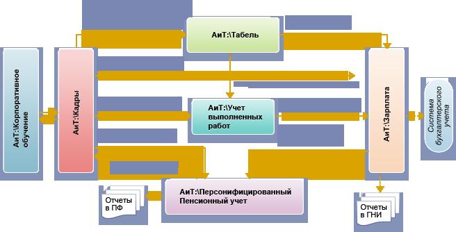 Автоматизация систем управления реферат 4854