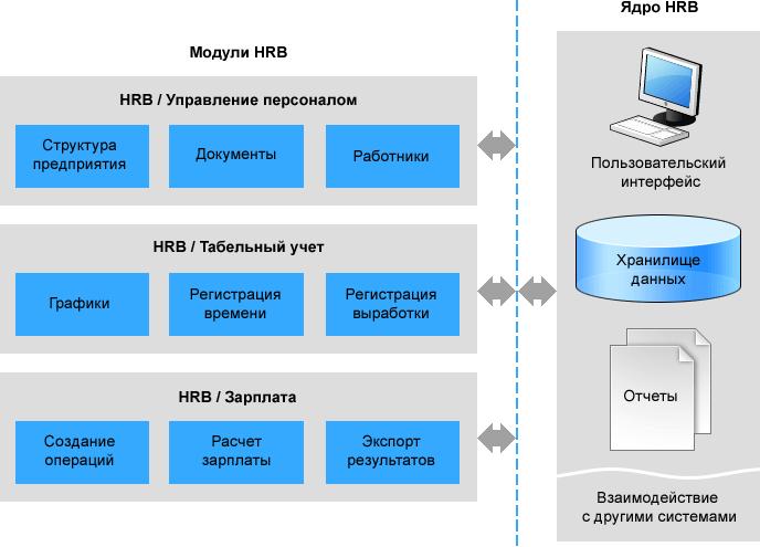 Реферат информационные системы в управлении персоналом 9378