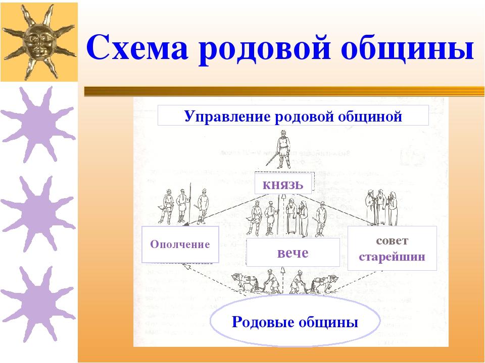 Схема родовой общины князь Ополчение вече совет старейшин Родовые общины Упра...