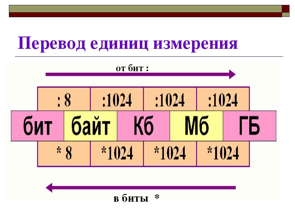 Перевод единиц измерения от бит : в биты *