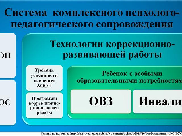 Ссылка на источник http://fgos-ovz.herzen.spb.ru/wp-content/uploads/2015/10/1...