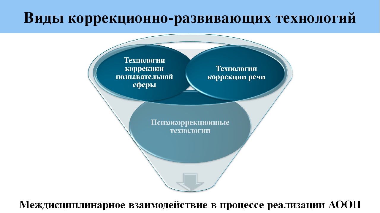 Виды коррекционно-развивающих технологий