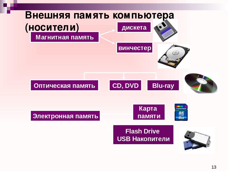 Магнитная память Электронная память дискета винчестер Оптическая память CD,...