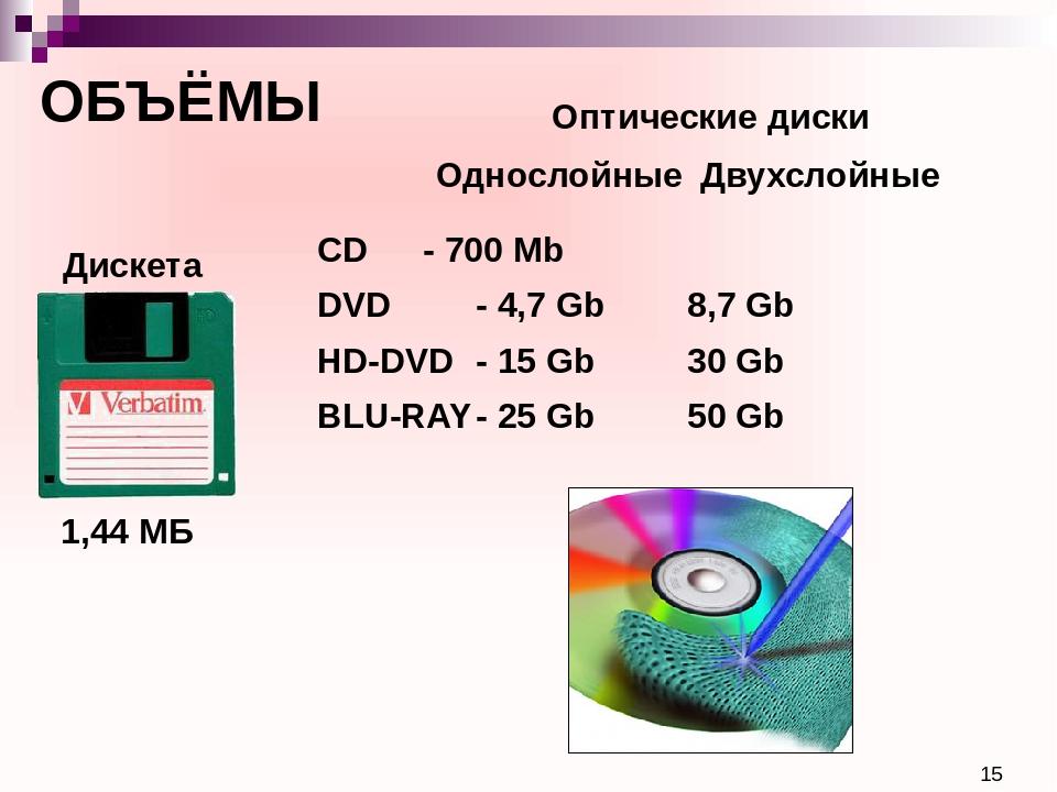 ОБЪЁМЫ 1,44 МБ Дискета Оптические диски CD- 700 Mb DVD- 4,7 Gb8,7 Gb...