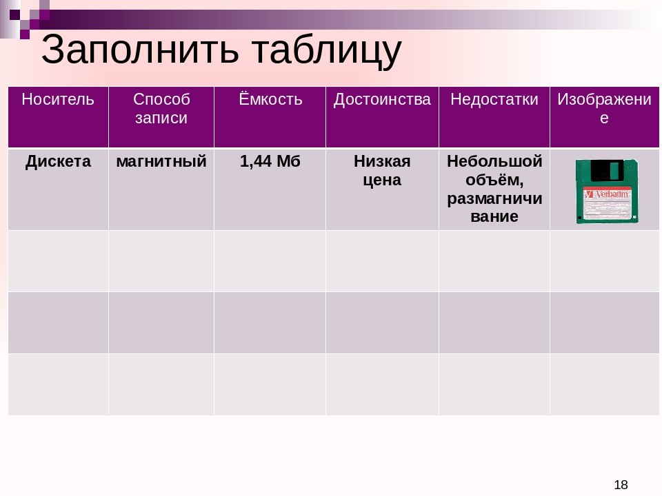 Заполнить таблицу Носитель Способ записи Ёмкость Достоинства Недостатки Изобр...
