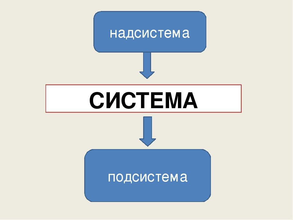 СИСТЕМА надсистема подсистема