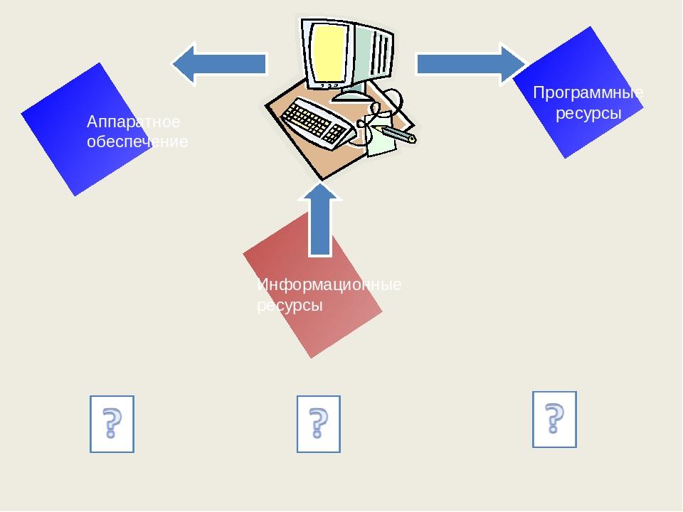 Подсистема программного обеспечения является надсистемой для: Операционная си...