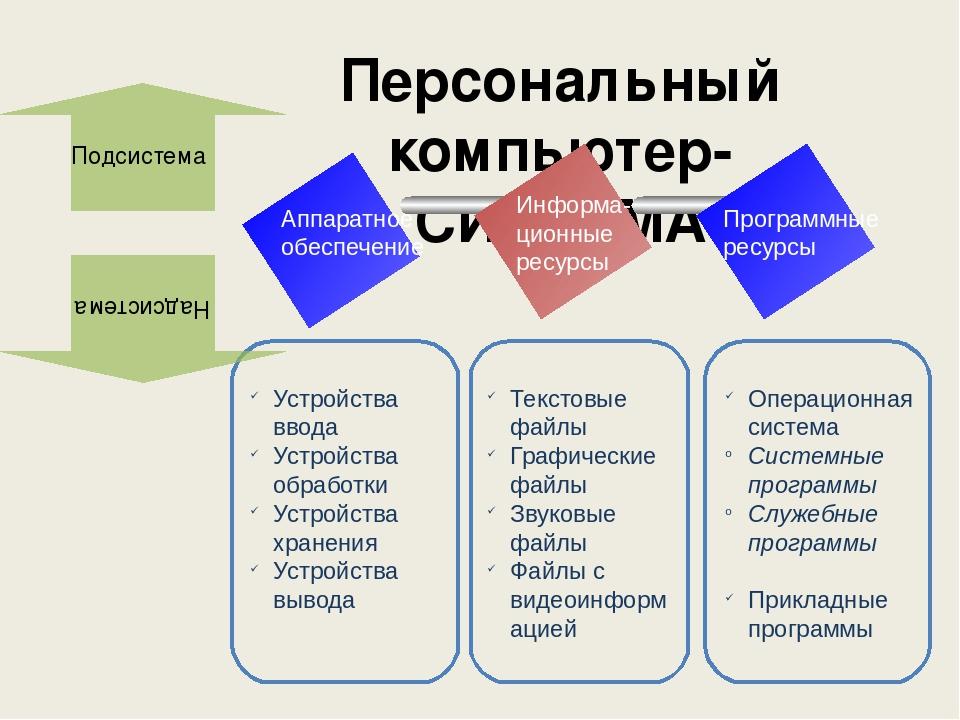 Практическое задание №1 Уберите лишнее Устройства ввода