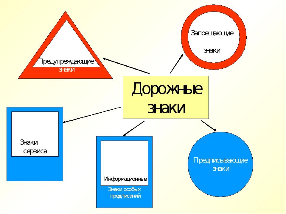 Дорожные знаки Предписывающие знаки Информационные Знаки особых предписаний З...