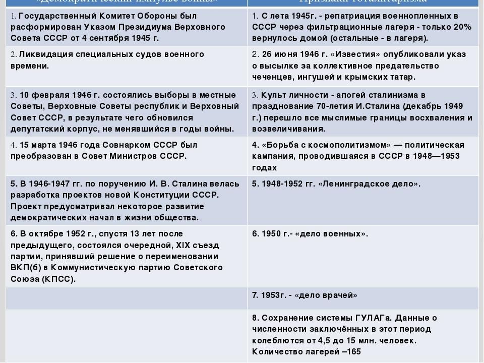 «Демократический импульс войны» Признакитоталитаризма 1.Государственный Комит...