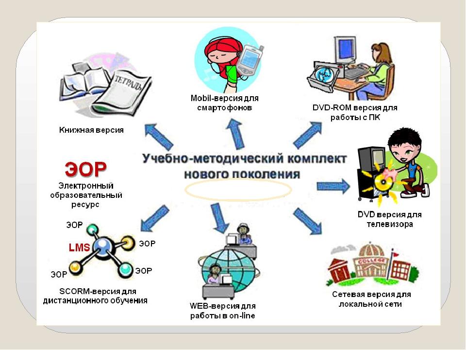 цифровые технологии в образовании какие бывают