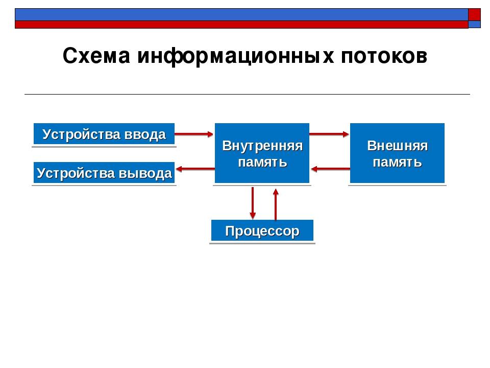 Устройства ввода Устройства вывода Внутренняя память Внешняя память Процессор...