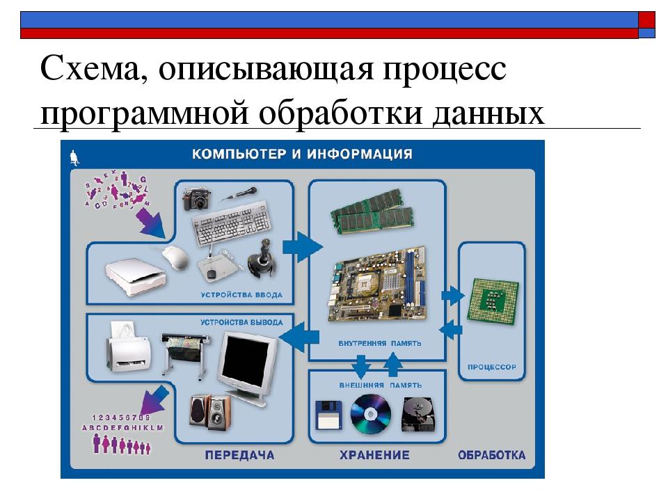 Схема, описывающая процесс программной обработки данных