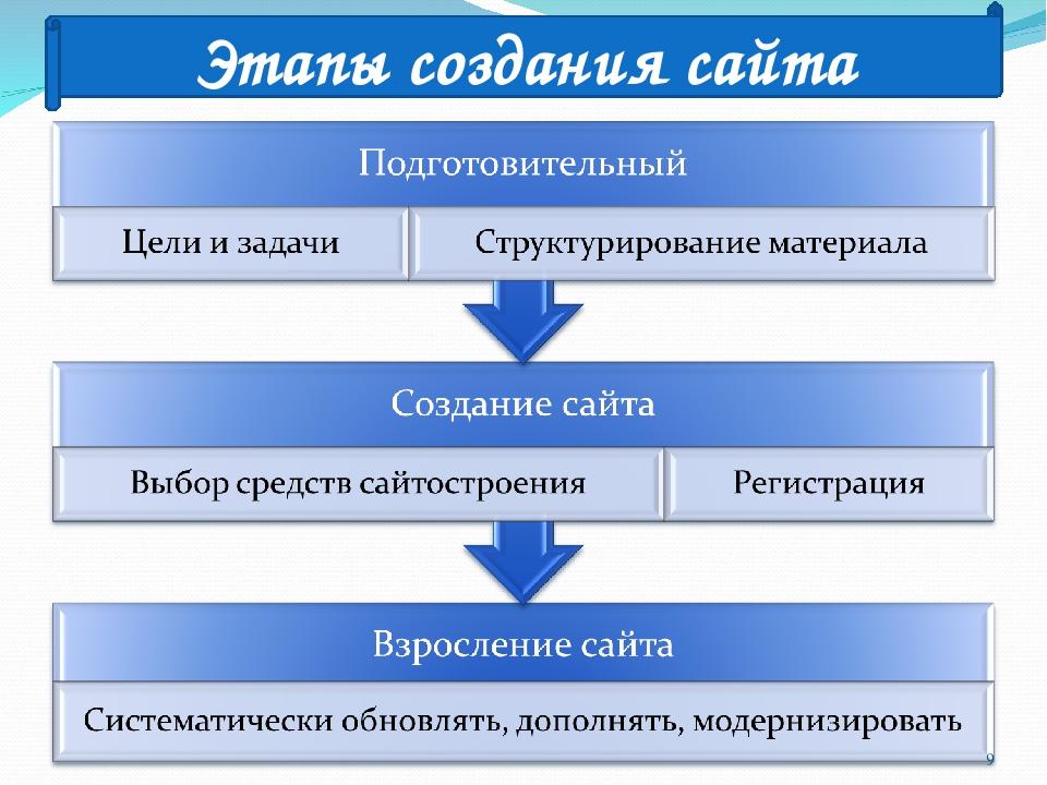 Этапы создания прибыльного сайта реставрационные компании официальный сайт