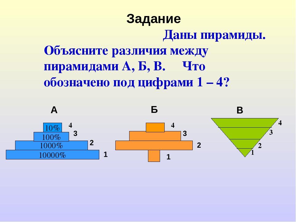 Задание Даны пирамиды. Объясните различия между пирамидами А, Б, В. Что обоз...