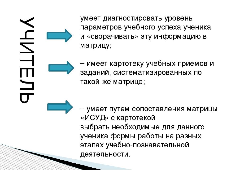 умеет диагностировать уровень параметров учебного успеха ученика и «сворачива...