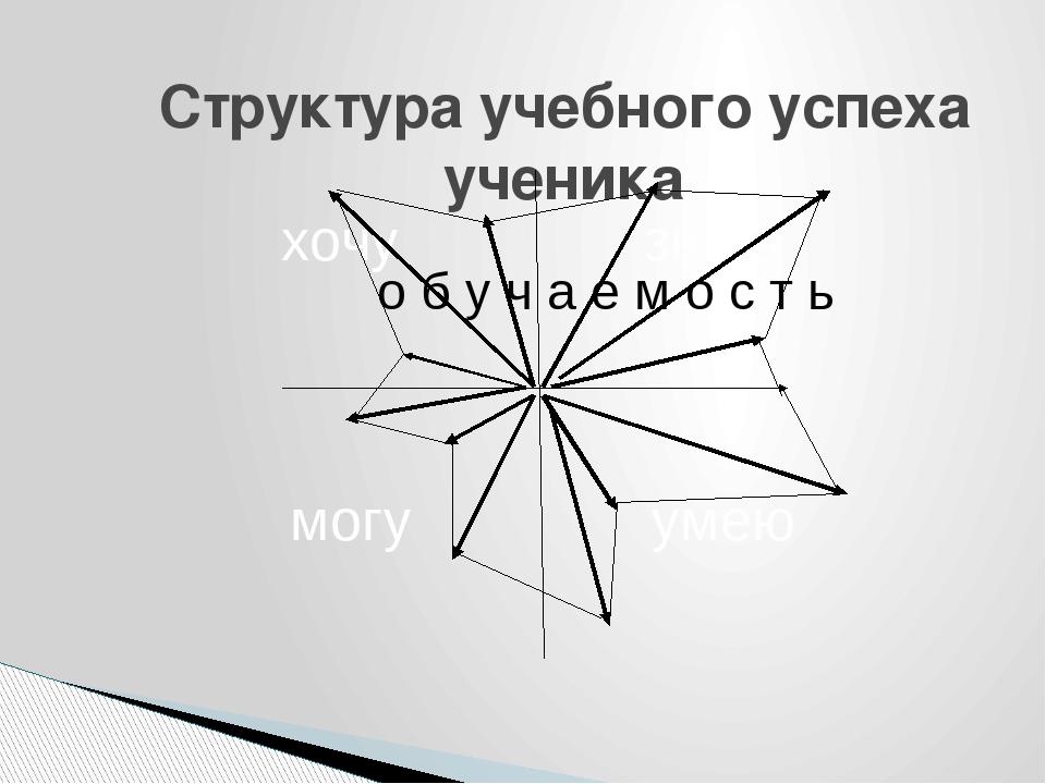Структура учебного успеха ученика о б у ч а е м о с т ь