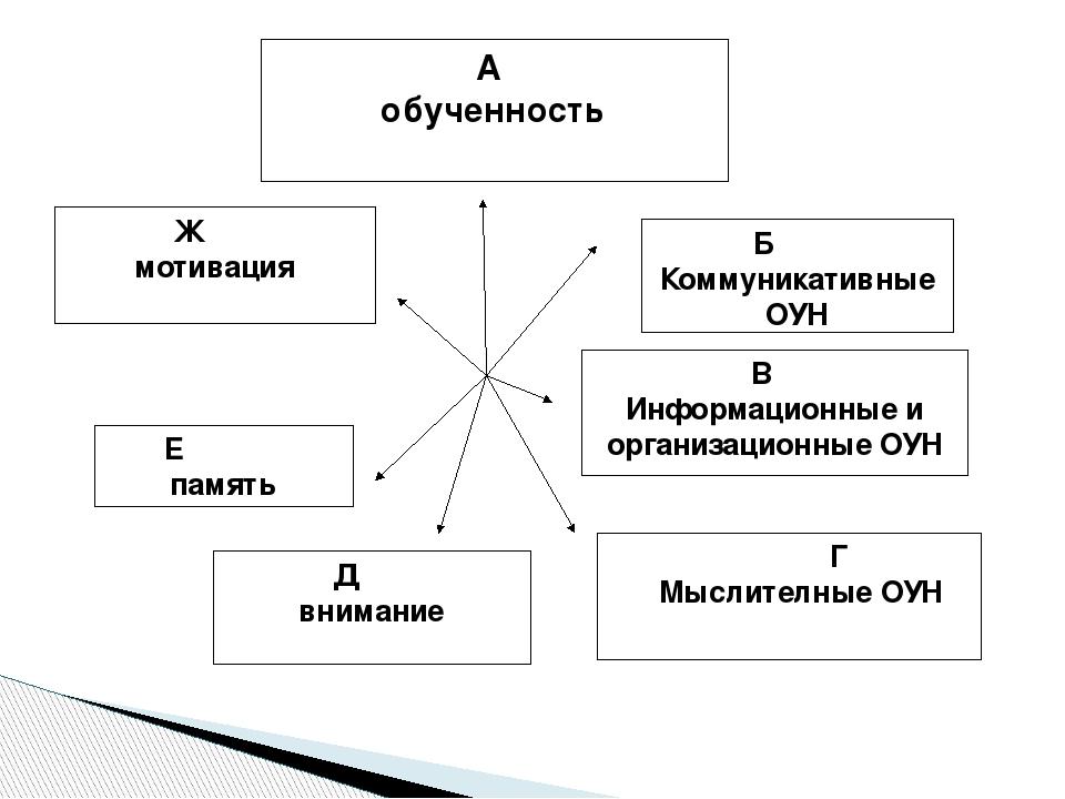 А обученность Б Коммуникативные ОУН В Информационные и организационные ОУН Г...