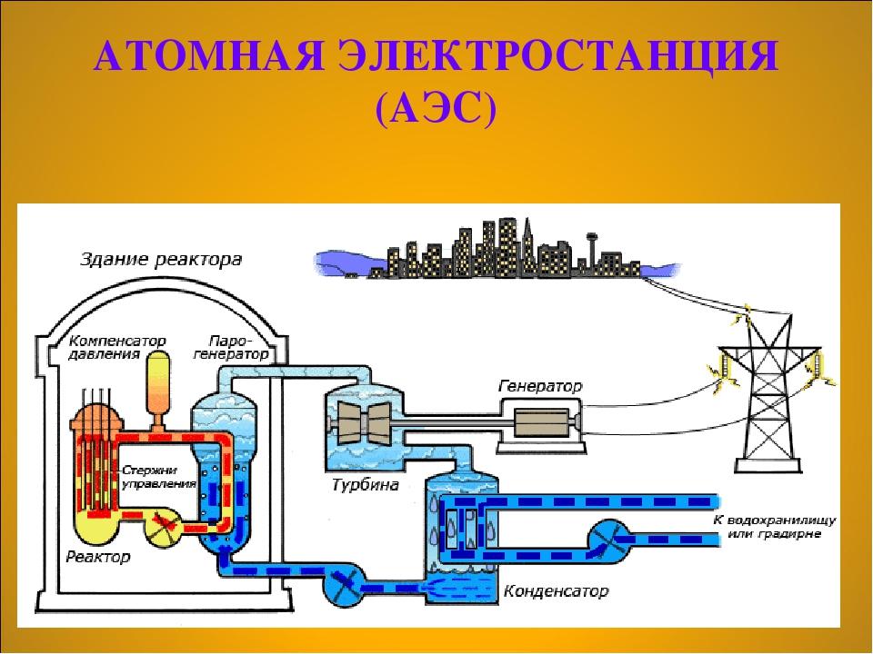 Как сделать атомную электростанцию 193