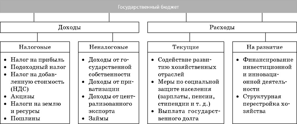 различных доходы уровней шпаргалка бюджетов