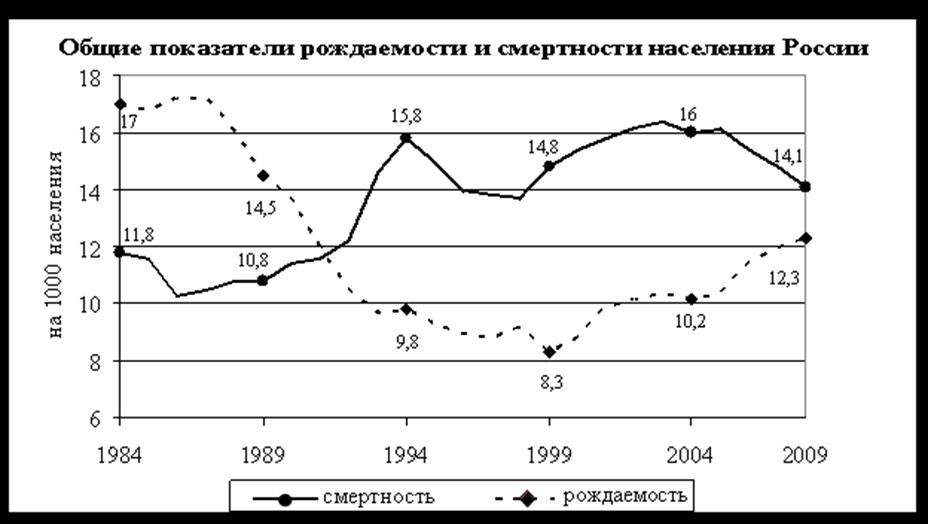 Контрольная работа перепись населения в россии 5704