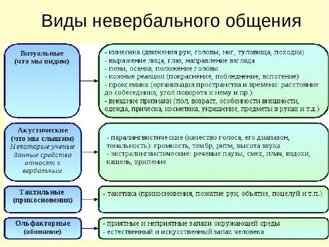 общения средств система функции невербальных шпаргалка и их