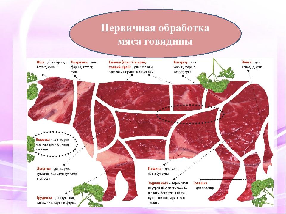 Виды тушеного мяса