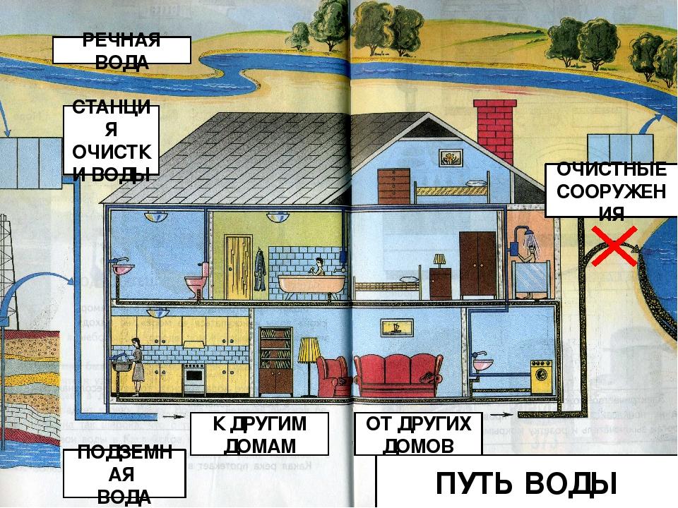 картинка как вода приходит в дом территории