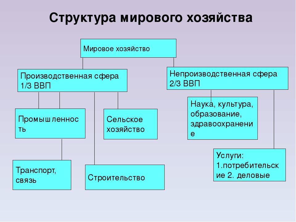 Структура мирового хозяйства Мировое хозяйство Производственная сфера 1/3 ВВП...