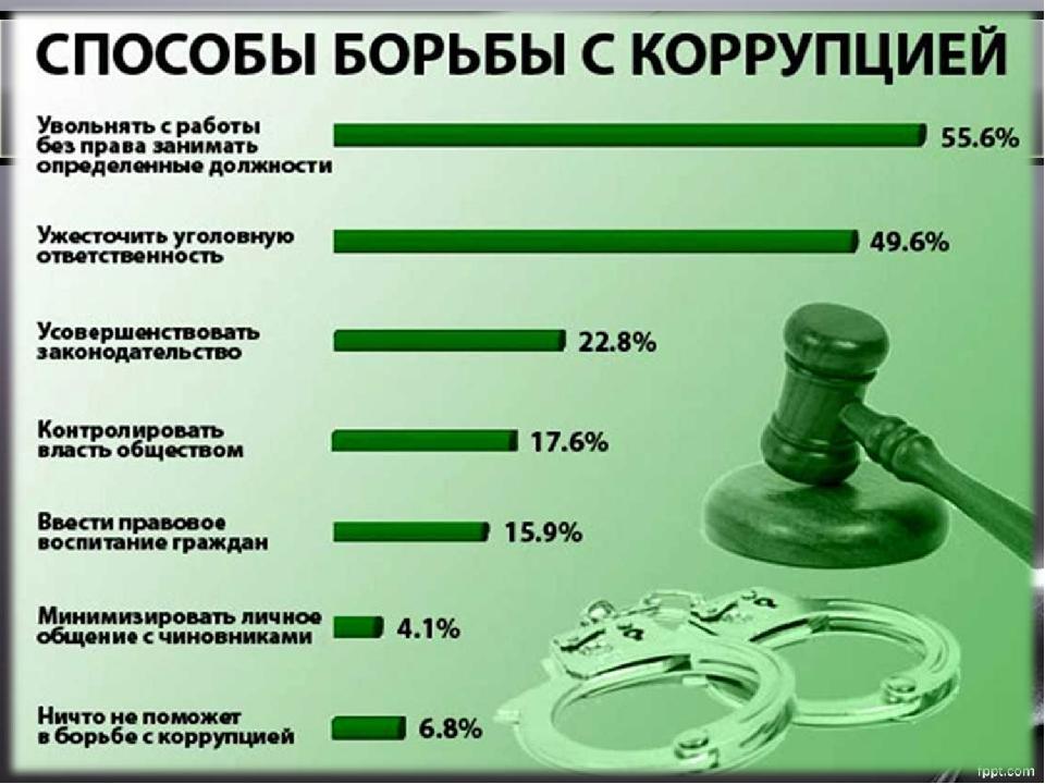 борьба с коррупцией в россии презентация еще том