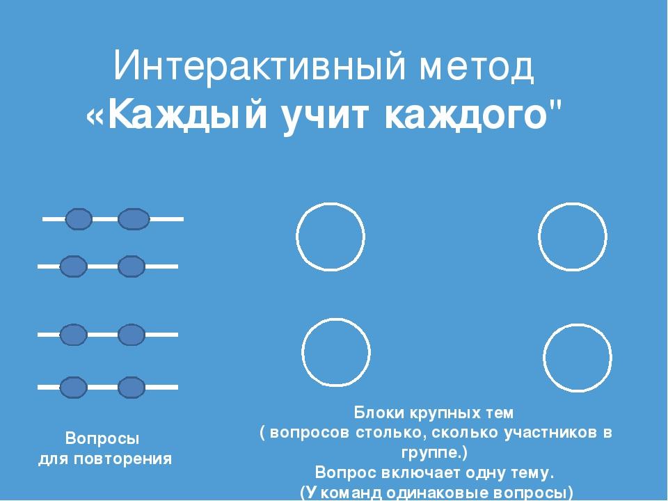"""Интерактивный метод «Каждый учит каждого"""" Вопросы для повторения Блоки крупны..."""