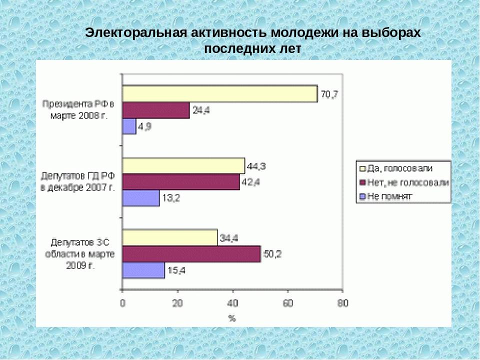 Электоральная активность молодежи на выборах последних лет