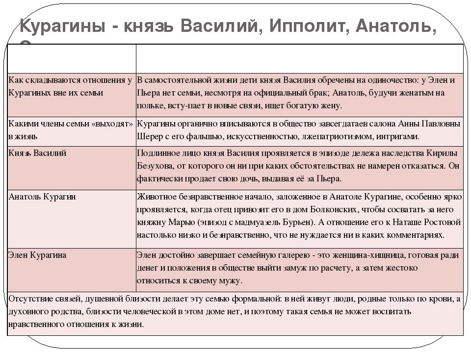 Курагины - князь Василий, Ипполит, Анатоль, Элен Стиль отношений между членам...