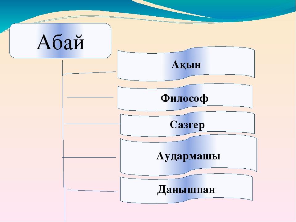 Абай Ақын Философ Сазгер Аудармашы Данышпан