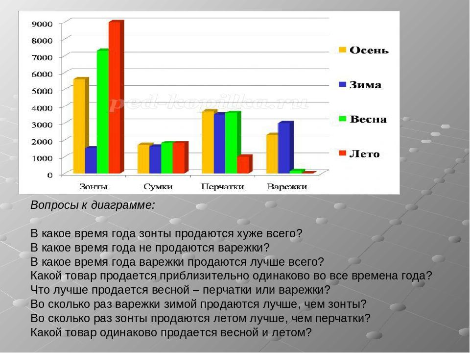 Вопросы к диаграмме: В какое время года зонты продаются хуже всего? В какое в...