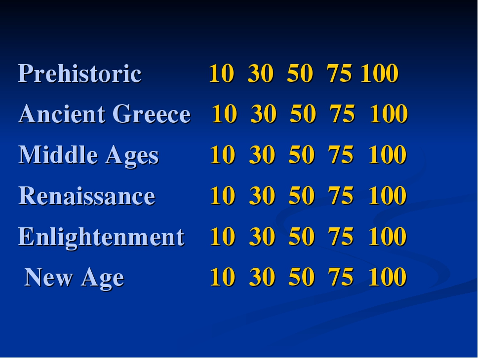 Prehistoric 10 30 50 75 100 Ancient Greece 10 30 50 75 100 Middle Ages  10...