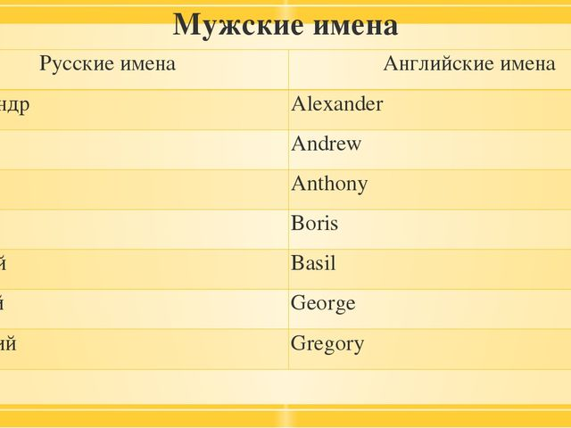 Справочник красивые слова, имена и цитаты английского языка красивые мужские имена по-английски.