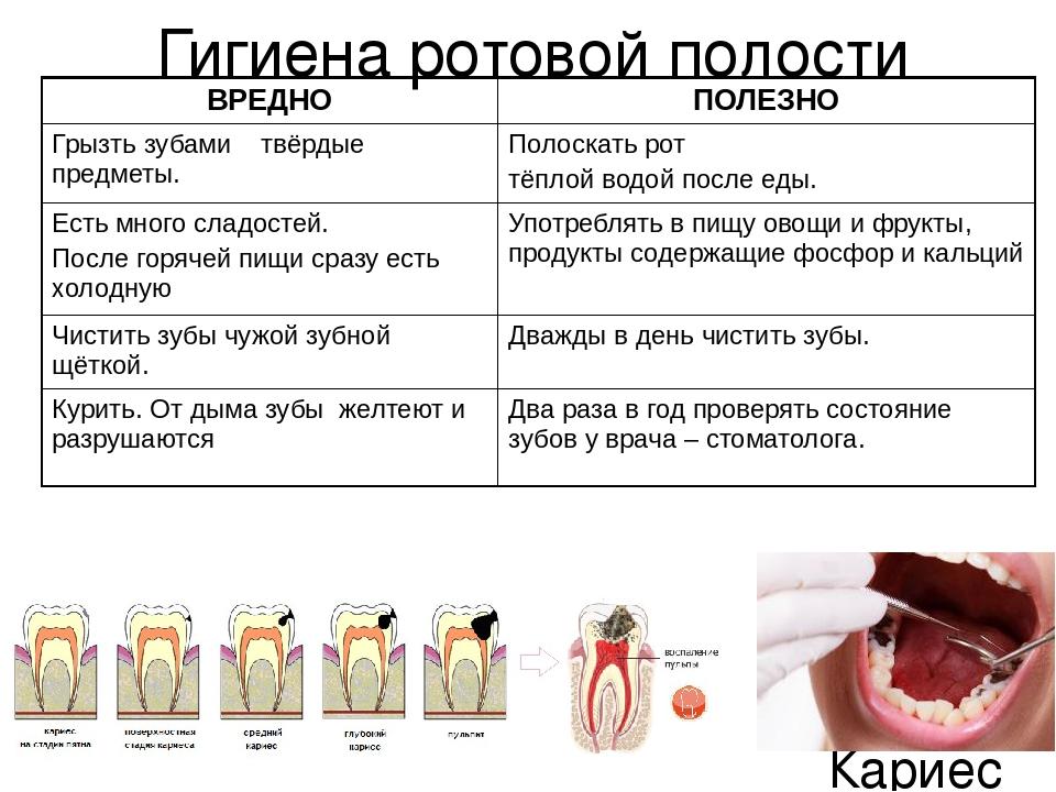 Гигиена кожи и полости рта