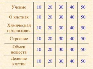 Ученые1020304050 О клетках1020304050 Химическая организация10203