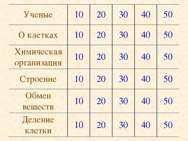 Ученые1020304050 О клетках1020304050 Химическая организация10203...