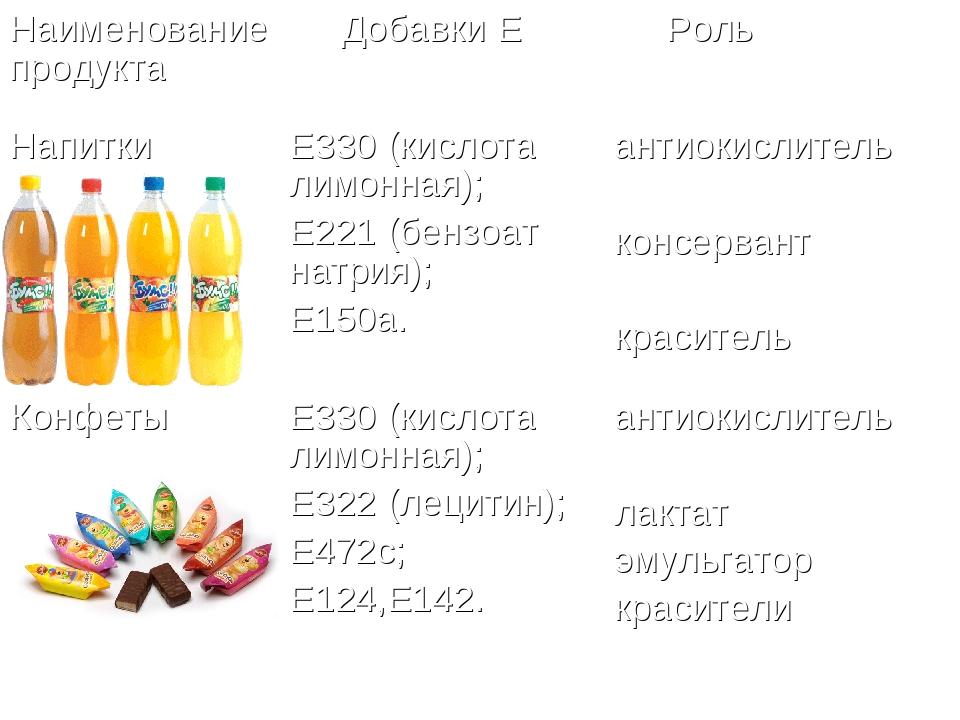 Наименование продукта Добавки Е Роль НапиткиЕ330 (кислота лимонная); Е221...