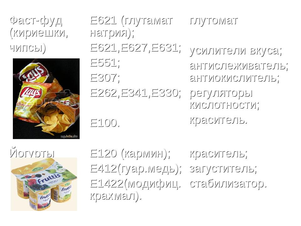 Фаст-фуд (кириешки, чипсы)Е621 (глутамат натрия); Е621,Е627,Е631; Е551; Е307...
