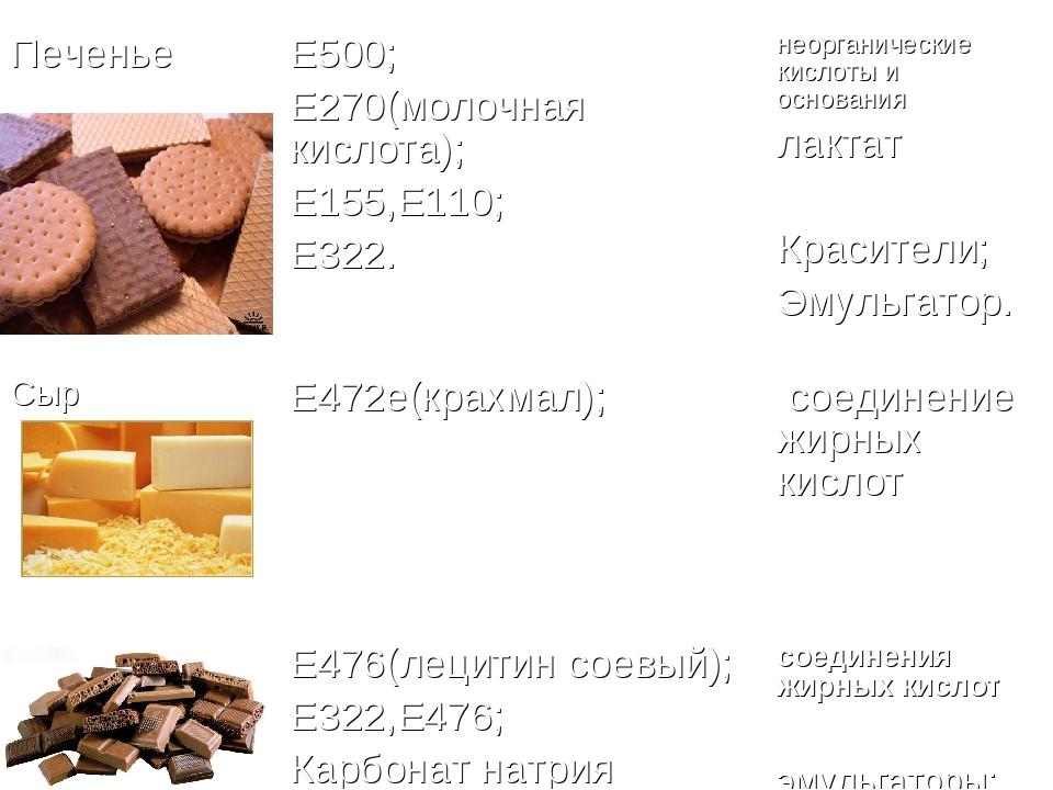 ПеченьеЕ500; Е270(молочная кислота); Е155,Е110; Е322.неорганические кислоты...