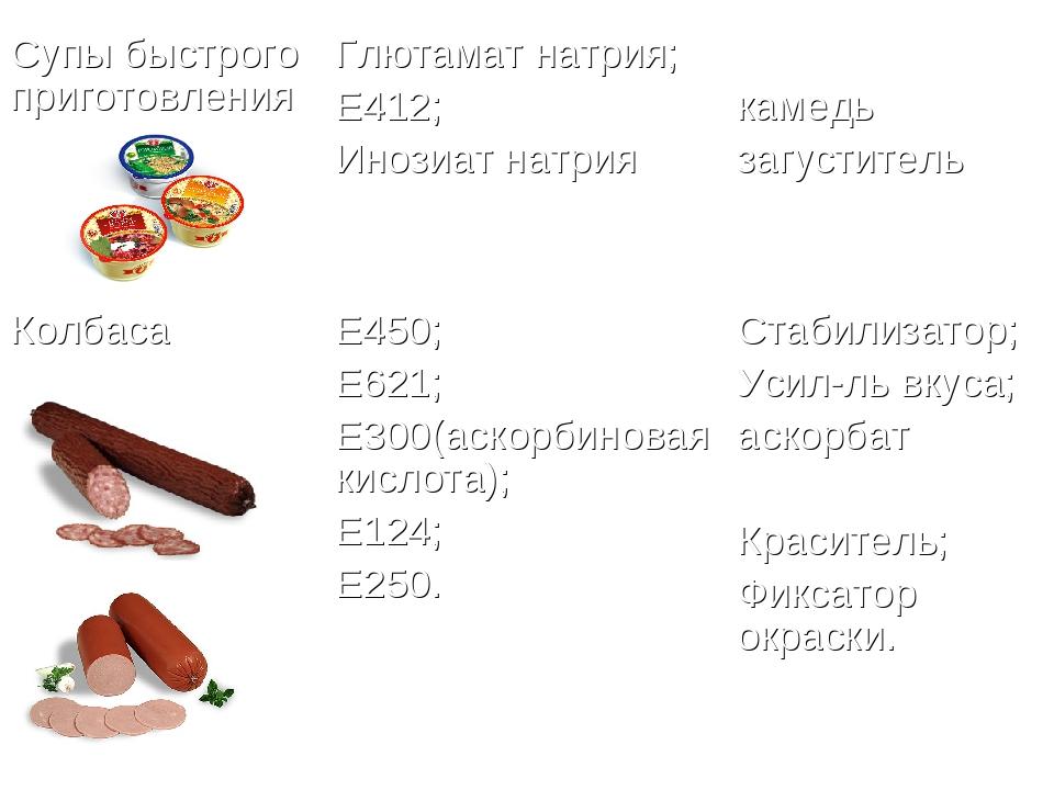 Супы быстрого приготовленияГлютамат натрия; Е412; Инозиат натрия камедь заг...