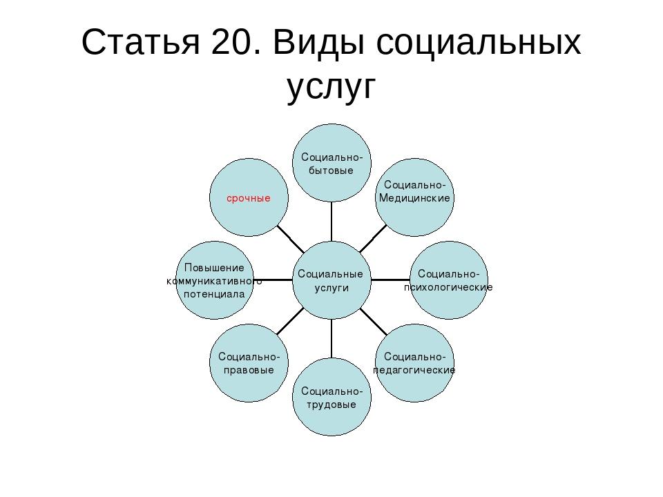 Статья 20. Виды социальных услуг