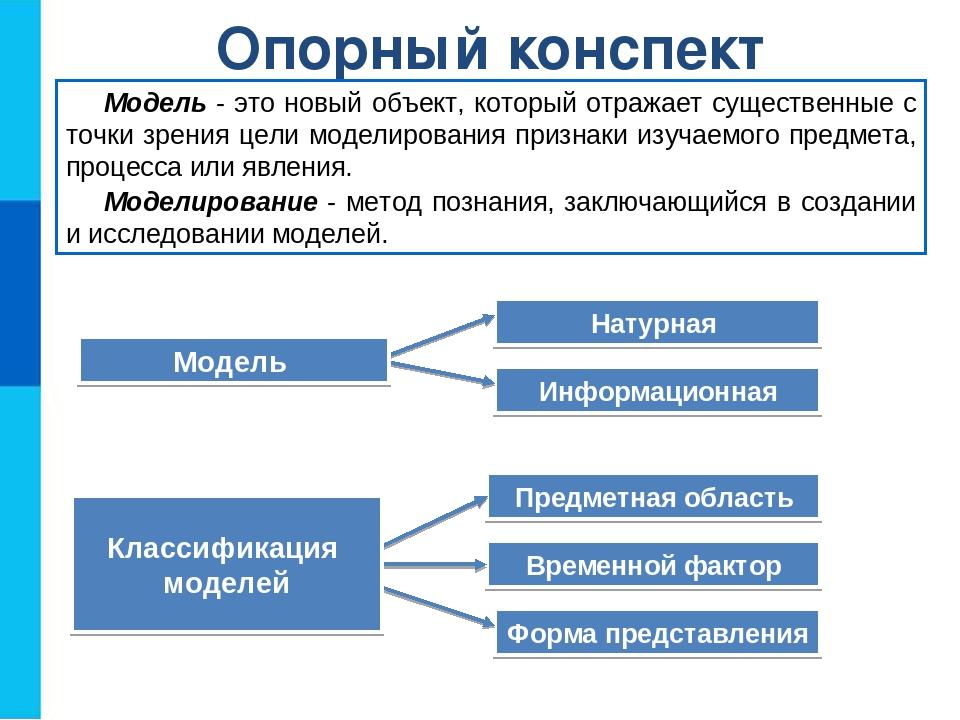 Моделирование как метод познания в информатике реферат 8847