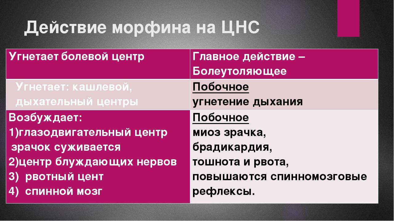 Действие морфина на ЦНС Угнетаетболевойцентр Главное действие – Болеутоляющее...